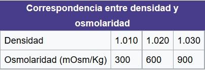 FORMULA OSMOLARIDAD URINARIA PDF DOWNLOAD